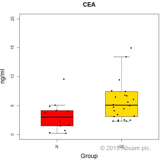 human carcino embryonic antigen cea elisa kit ab183365 abcam