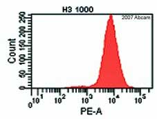 Flow Cytometry - Histone H3 antibody - ChIP Grade (ab1791)