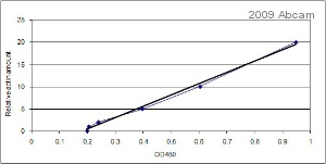 ELISA - Actin antibody [AC-40] (ab11003)