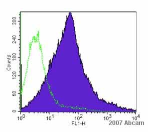 Flow Cytometry - TLR4 antibody (ab13556)