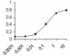 ELISA - C3 antibody (ab14232)