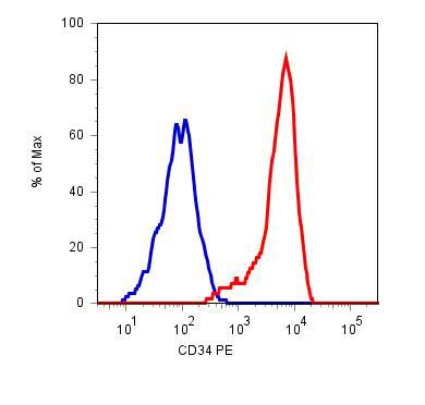 Flow Cytometry - CD34 antibody [4H11(APG)] (Phycoerythrin) (ab18228)