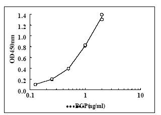 ELISA - Osteocalcin antibody [5D1] (ab22433)