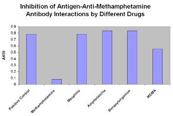 ELISA - Methamphetamine antibody [4E2] (ab23328)