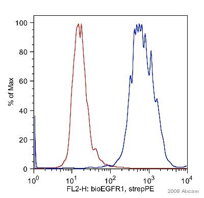 Flow Cytometry - EGFR antibody [EGFR1] (Biotin) (ab24293)