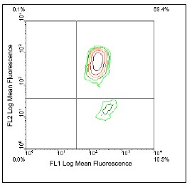 Flow Cytometry / FACS - beta 2 Microglobulin antibody [F21-21] (ab24886)