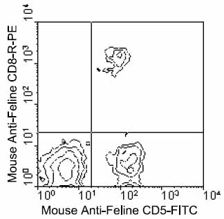 Flow Cytometry - CD5 antibody [4f3] (FITC) (ab24891)
