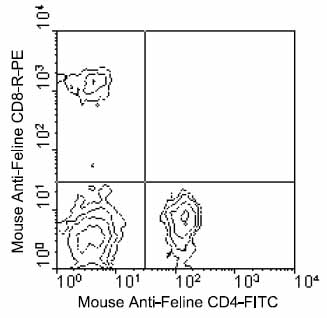 Flow Cytometry - CD4 antibody [3-4F4] (FITC) (ab24894)