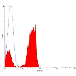 Flow Cytometry / FACS - CD2 antibody [12-15] (ab24946)