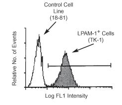 Flow Cytometry - Integrin alpha 4+beta 7 antibody [DATK32] (ab25329)