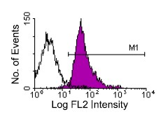 Flow Cytometry / FACS - CD18 antibody [C71/16] (ab25489)
