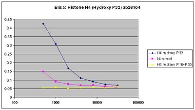 ELISA - Histone H4 (Hydroxy P32) antibody (ab26104)