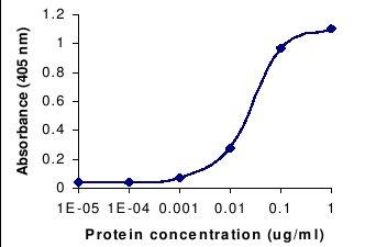 ELISA - IL1 beta antibody (ab26852)