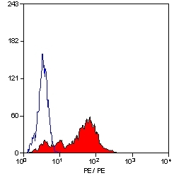 Flow Cytometry / FACS - LAIR1 antibody [NKTA255], prediluted (ab27755)