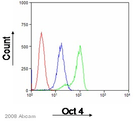Flow Cytometry - Anti-Oct4 antibody (ab27985)