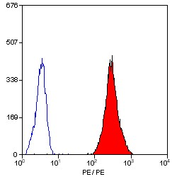 Flow Cytometry / FACS - CD31 antibody [WM59] (ab30349)