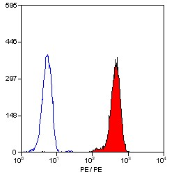 Flow Cytometry / FACS - CD32 antibody [AT10] (ab30357)