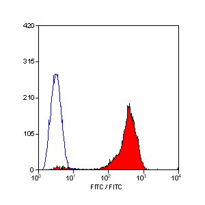 Flow Cytometry / FACS - CD44 antibody [F10-44-2] fitc conjugate (ab30405)