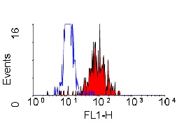Flow Cytometry - Integrin alpha 2 antibody [AK7] (ab30487)