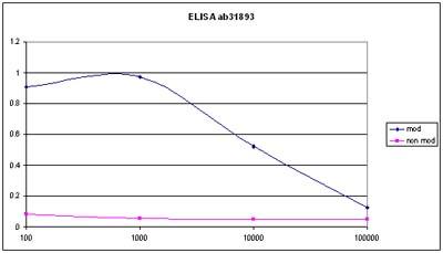 ELISA - Anti-FANCG (phospho S383) antibody (ab31893)