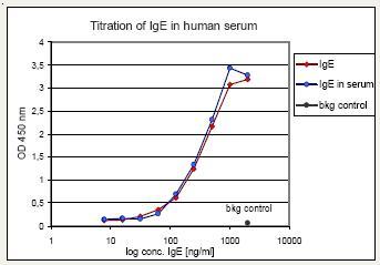 ELISA - Anti-IgE Affibody® Molecule (ab31899)