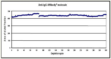 Depletion - Anti-IgG Affibody® Molecule (ab31900)