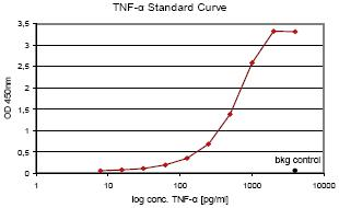 ELISA - Anti-TNF alpha Affibody® Molecule (ab31908)