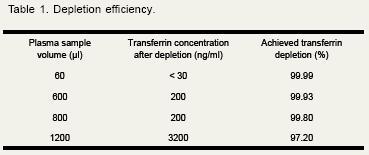 - Anti-Transferrin Affibody® Molecule (ab31910)