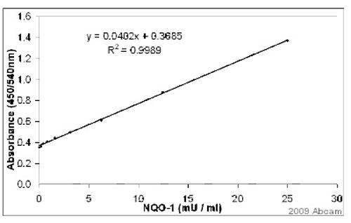 Sandwich ELISA - NQO1 antibody (ab34173)