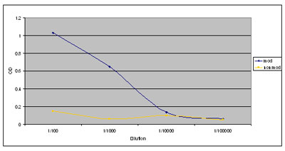 ELISA - MDC1 (phospho T4) antibody (ab35967)