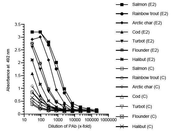ELISA - zona radiata antibody (ab36803)
