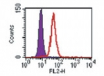 Flow Cytometry / FACS - TLR3 antibody [40C1285.6] (Phycoerythrin) (ab45093)