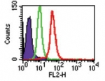 Flow Cytometry / FACS - TLR8 antibody [44C143 ] (Phycoerythrin) (ab45097)
