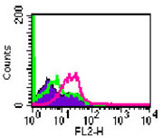 Flow Cytometry / FACS - TLR4 antibody [76B357.1] (Phycoerythrin) (ab45104)