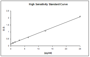 ELISA - Human High Sensitivity Interferon gamma ELISA Kit (ab46050)