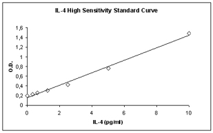 ELISA - Human High Sensitivity IL4 ELISA Kit (ab46063)