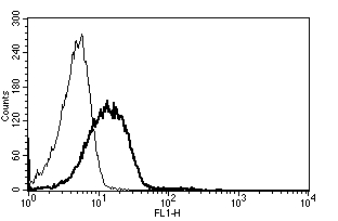 Flow Cytometry / FACS - ICAM2 antibody [B-T1] - Azide free (ab47172)