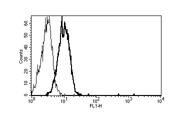 Flow Cytometry / FACS - TIE2 antibody [B-B48] - Azide free (ab47182)