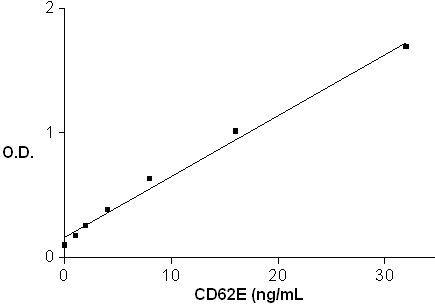 Human CD62E ELISA Set (ab47348)