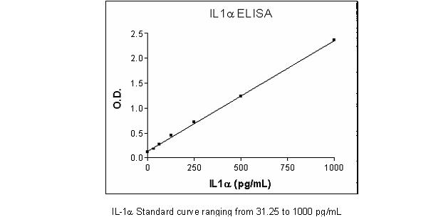 Human IL1 alpha ELISA Set (ab47350)