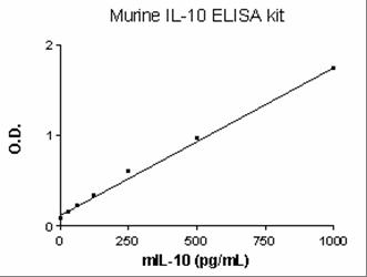 Murine IL10 ELISA Set (ab47599)