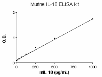 - Murine IL10 Elipair Kit (ab47600)
