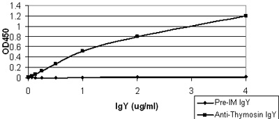 ELISA - Thymosin alpha 1 antibody (ab51541)