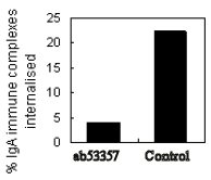 Inhibition Assay - CD89 antibody [MIP7c] (ab53357)