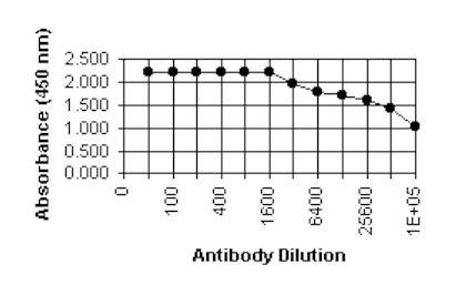 ELISA - Cytomegalovirus pp28 antibody [5C3] (ab6502)