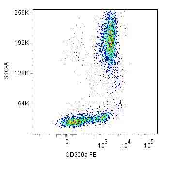 Flow Cytometry - CD300 antigen antibody [MEM-260] (Phycoerythrin), prediluted (ab64675)