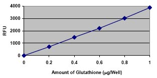 Functional Studies - Glutathione Detection Kit (Fluorometric) (ab65322)