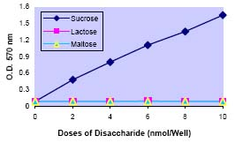 Functional Studies - Glucose and Sucrose Assay Kit (ab65334)