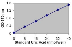 Functional Studies - Uric Acid Assay Kit (ab65344)