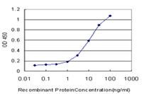 ELISA - Smac / Diablo antibody (ab68352)